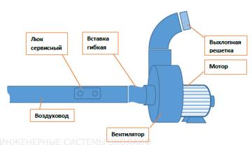 Схема вентиляции 2