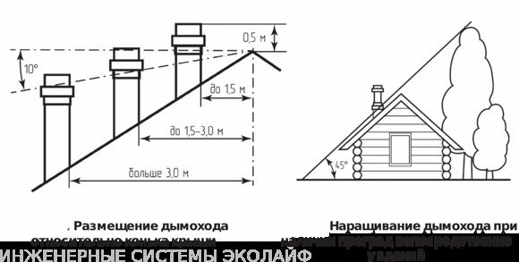 Как рассчитать высоту дымохода на крыше