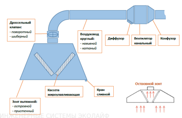 Схема вентиляции 1